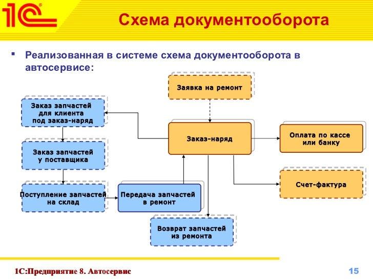 схема документооборота в