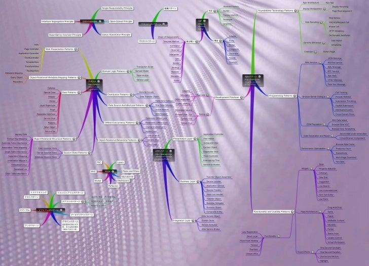 [MindMap]Software Patterns
