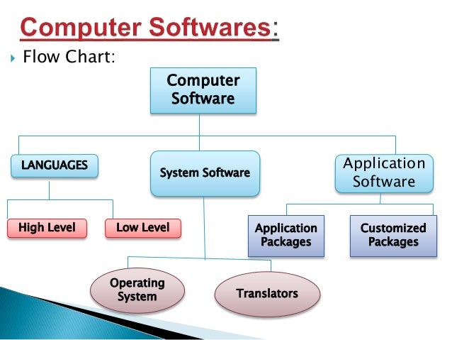 Types Of Application Software For Computers