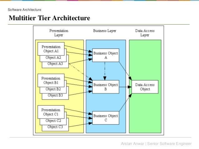 Software architecture vs design for Architecture 1 tiers