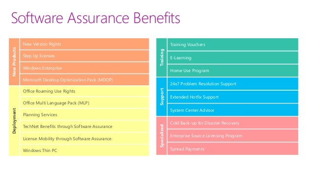 Disaster recovery software assurance
