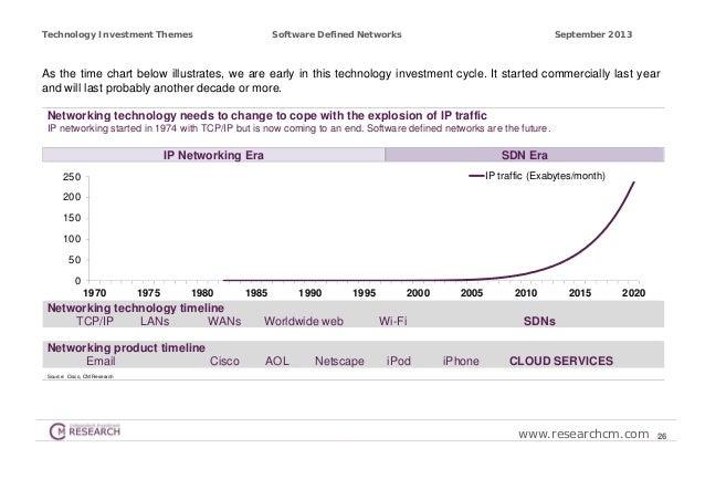 Software Defined Networking Timeline Software Defined Networks