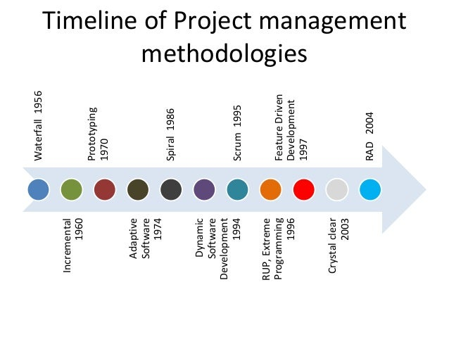 lean development cycle