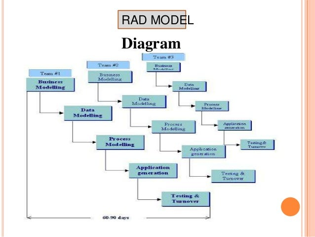 rad model  amp  prototyping of software engineering   rad model diagram