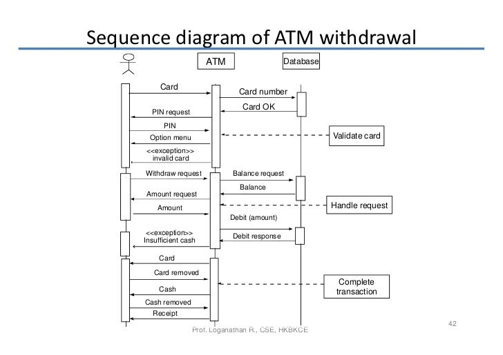 software requirements       sequence diagram of atm