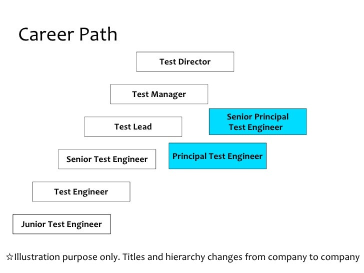 career paths with hierarchical and alternative mobility Please provide a solution that will compare and contrast the different career mobility paths that exist in organizations with a focus on innovative career paths such as the parallel career path, the lattice mobility career path.