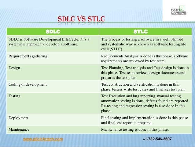 software development life cycle pdf free