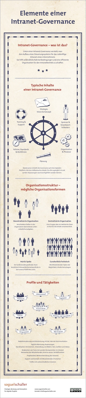 Strategie, Beratung und Konzeption für digitale Projekte www.soguelschaller.com Kontakt: info@soguelschaller.com Elemente ...