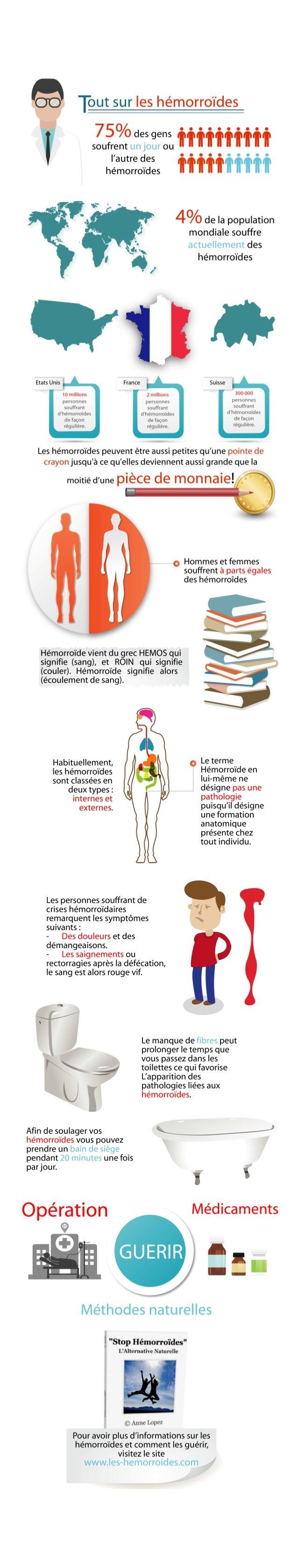 Soigner les hémorroïdes externes