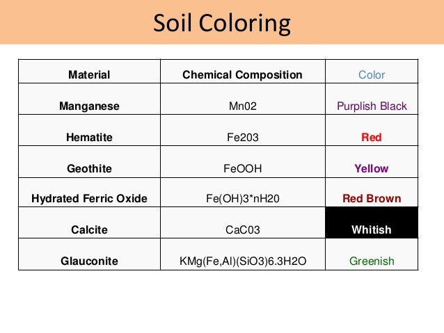 Soil colour for Mineral constituents of soil