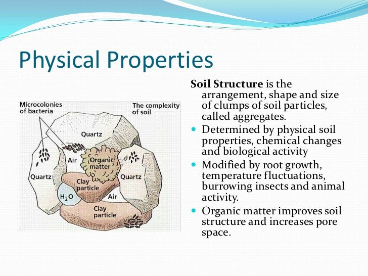 Soil management for Characteristics of soil