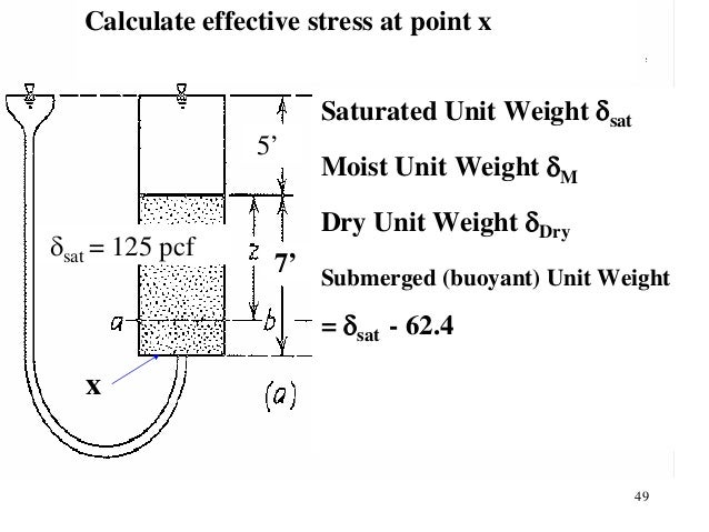 Soil mechanics for Soil unit weight