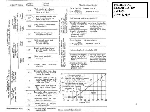 Soil mechanics for Soil classification