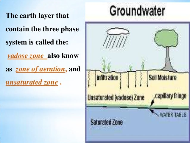Chapter 6 fetter soil moisture and groundwater recharge for Soil 3 phase system