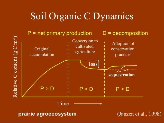 Soil organic matter pkm for Soil organisms