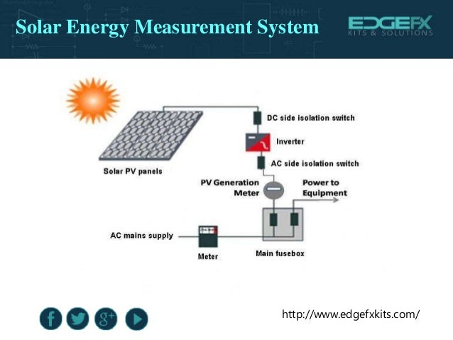 Electricity Is Measured By Which Instrument