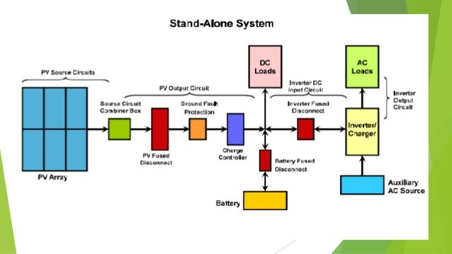 Solar Pv   Metering Schematic Diagram on single line diagram of solar power plant