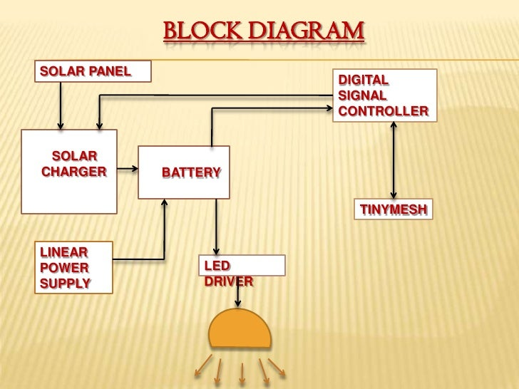 Solar Led Circuit Diagram as well  on pact ferrite core transformerless