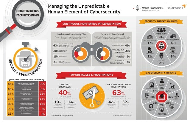 Managing the Unpredictable Human Element of Cybersecurity GENERAL HACKING COMMUNITY MALICIOUS INSIDERS TERRORISTS HACKTIVI...