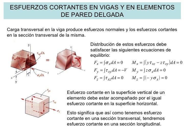 ESFUERZOS CORTANTES EN VIGAS Y EN ELEMENTOS DE PARED DELGADA Carga transversal en la viga produce esfuerzos normales y los...