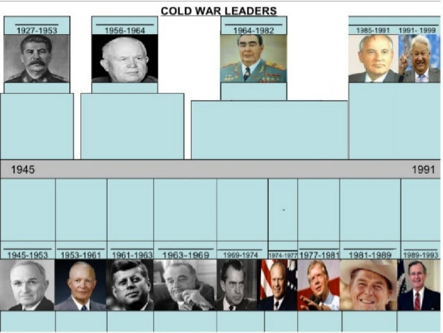 End of Cold War - Poland's Solidarity, Gorbachev, Fall of USSR