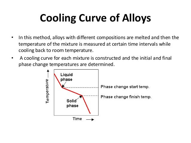 how to draw a cooling curve