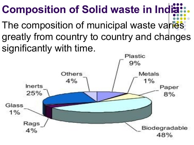 the municipal solid waste dilemma essay Subtitle d illustrates the solid waste dilemma occurring in the united states characterization of municipal solid waste in ris papers.