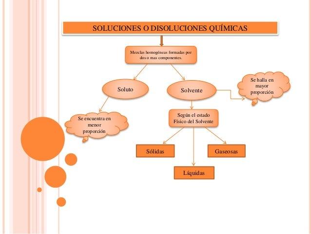 SOLUCIONES O DISOLUCIONES QUÍMICAS Mezclas homogéneas formadas por dos o mas componentes. Soluto Solvente Según el estado ...