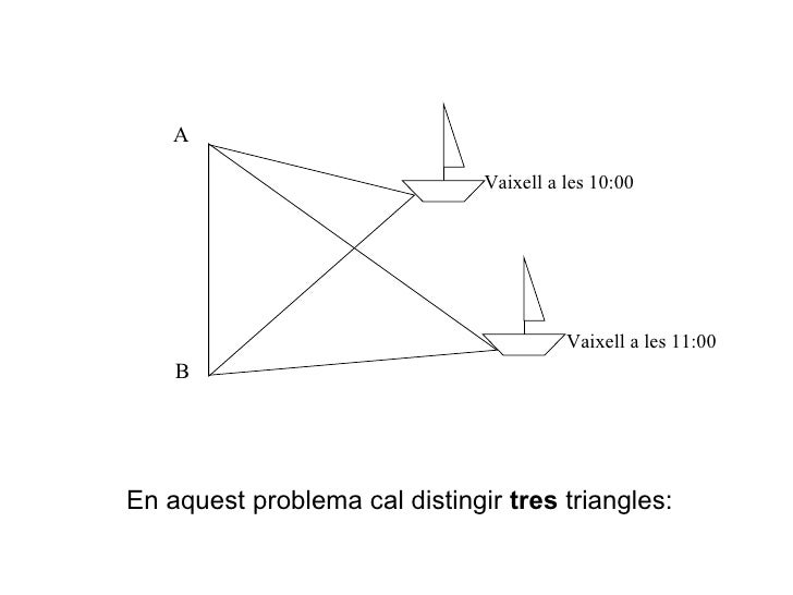 En aquest problema cal distingir  tres  triangles: A B Vaixell a les 10:00 Vaixell a les 11:00