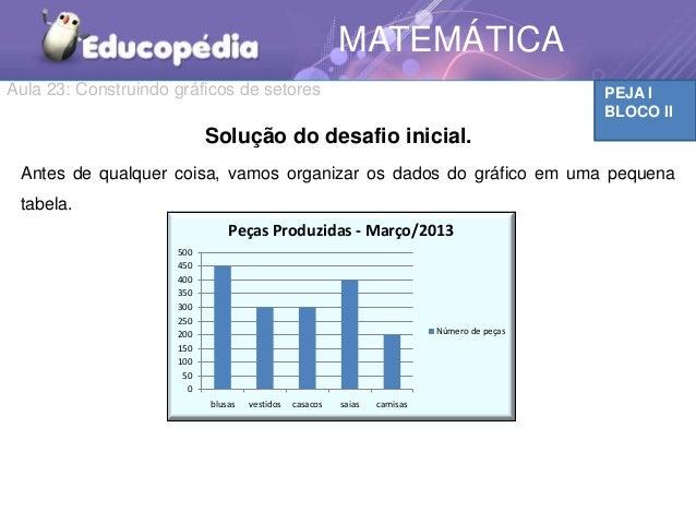 PEJA IBLOCO IIMATEMÁTICAAula 23: Construindo gráficos de setores050100150200250300350400450500blusas vestidos casacos saia...