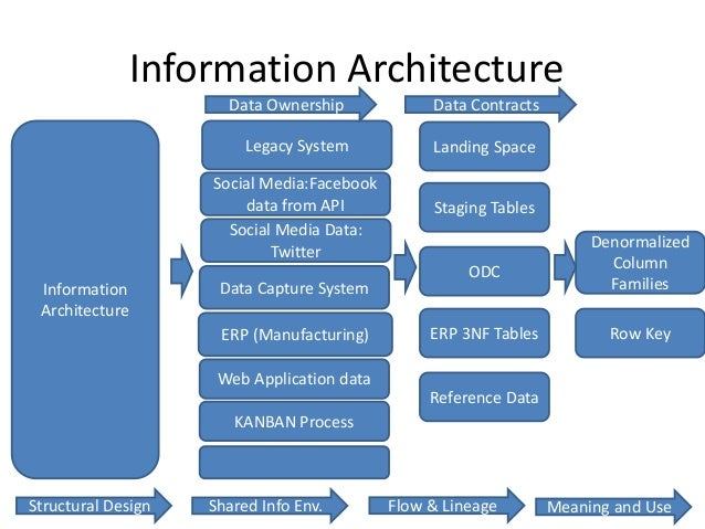 Solution architecture for big data projects for Architecture big data