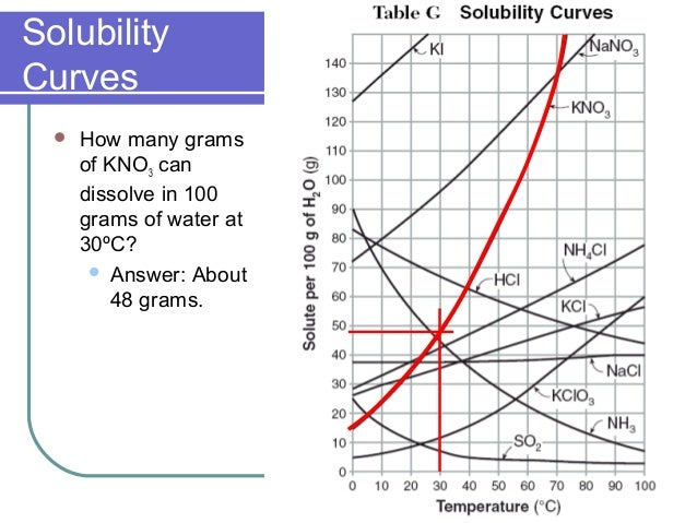 Solubility Curve Solubility Curve Kno3