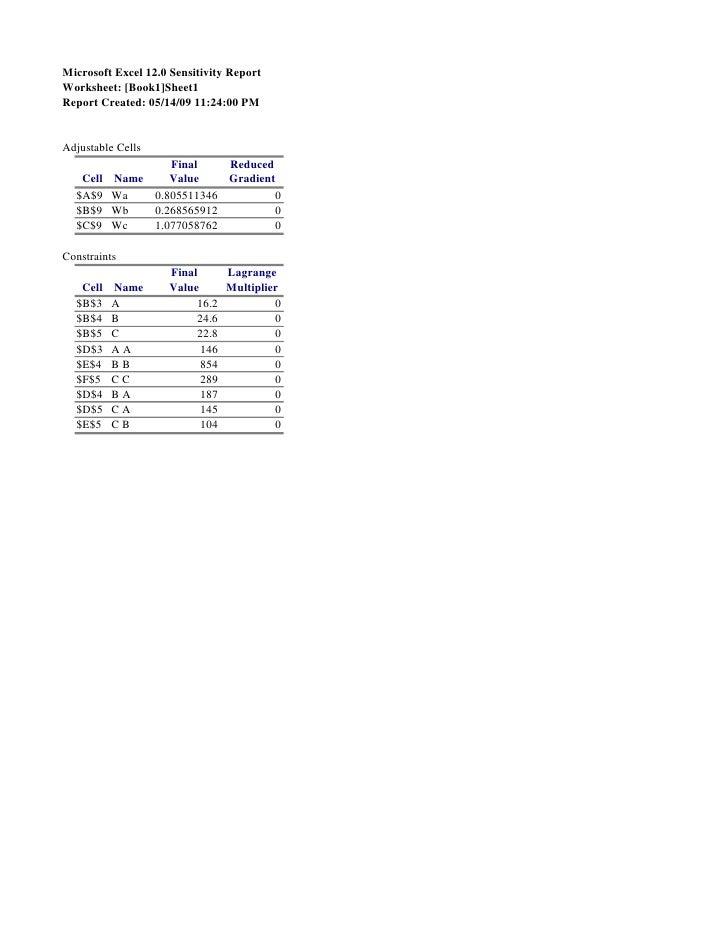 Microsoft Excel 12.0 Sensitivity Report Worksheet: [Book1]Sheet1 Report Created: 05/14/09 11:24:00 PM   Adjustable Cells  ...