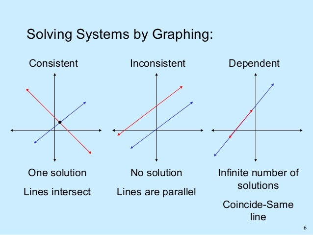 Solving systems Of Linear Equalities?