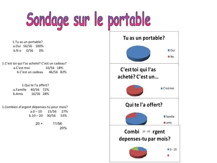 Sondage sur le portable 10 - 20 <ul><li>Tu as un portable?  </li></ul><ul><ul><li>Oui  56/56  100% </li></ul></ul><ul><ul>...