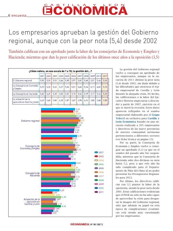 6 encuestaLos empresarios aprueban la gestión del Gobiernoregional, aunque con la peor nota (5,4) desde 2002También califi...