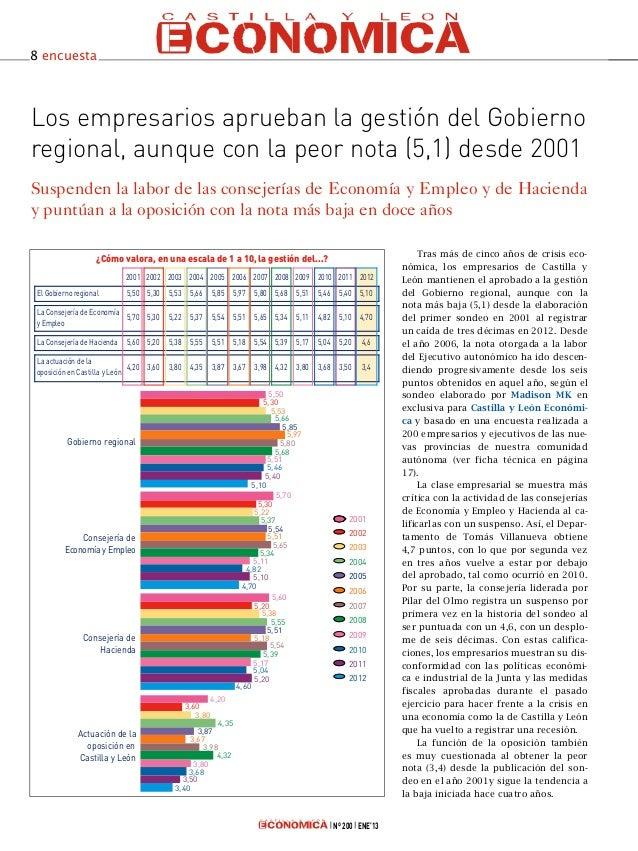 8 encuestaLos empresarios aprueban la gestión del Gobiernoregional, aunque con la peor nota (5,1) desde 2001Suspenden la l...