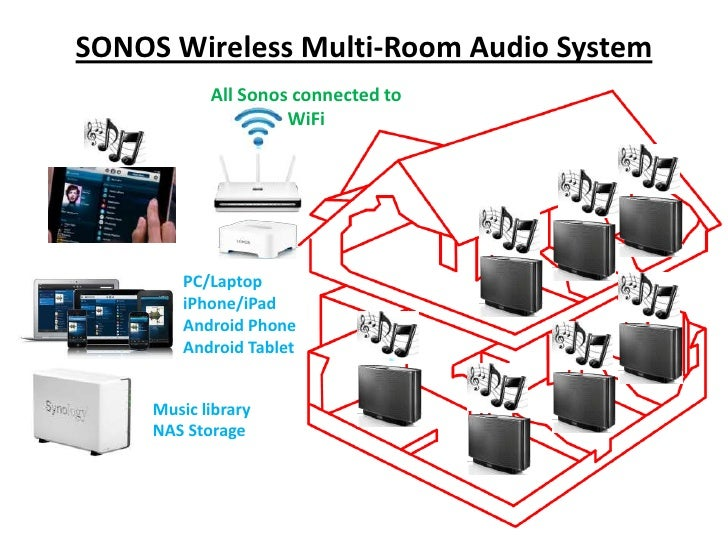 sonos wireless multiroom system. Black Bedroom Furniture Sets. Home Design Ideas