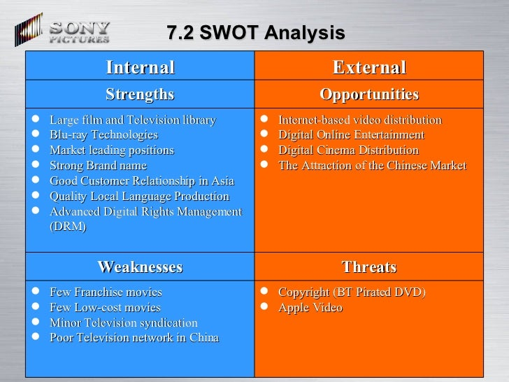 sony playstation 3 swot analysis Playstation 3 swot analysis introduction playstation is a gaming console brand of sony corporation, which was first launched in 1994, and it is one of their most successful brands in the.