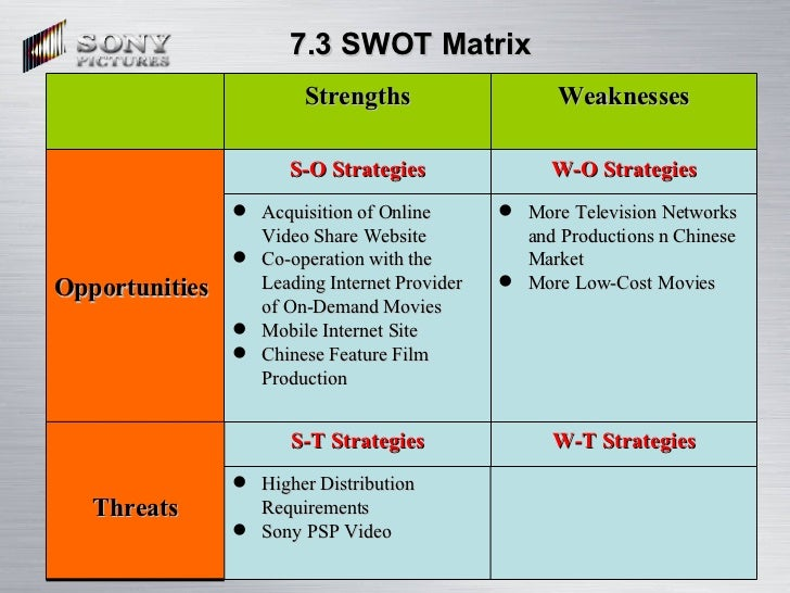 swot analysis of sony Swot analysis of sony ericsson - although samsung has taken over the smartphone market, sony ericsson is still giving a fight with its latest series existing knowledge of target market which is consumers in the age group of 15-40.