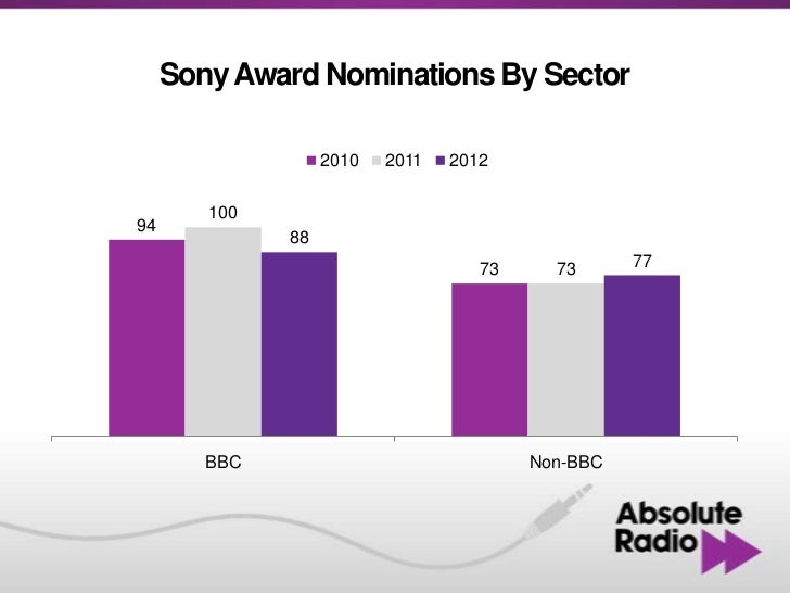 Sony Award Nominations By Sector                   2010   2011   2012        10094              88                        ...