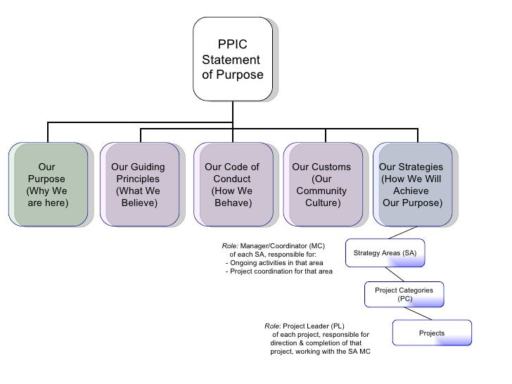 PPIC Statement  of Purpose Our  Purpose  (Why We  are here) Strategy Areas (SA) Projects Project Categories (PC) Role:  Ma...