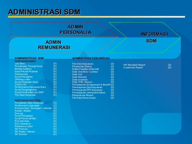 ADMINISTRASI SDM ADMININISTRASI  SDM KARYAWAN BARU   : Job Desc.  (D) Permintaan Tenaga Kerja  (D) Berkas Aplikasi  (D) Da...