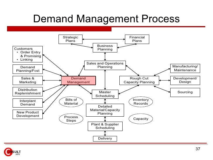 demand management Itil (it infrastructure library) is the worldwide de-facto-standard for service management and contains broad and publicly available professional documentation on how to plan, deliver and support it service features.