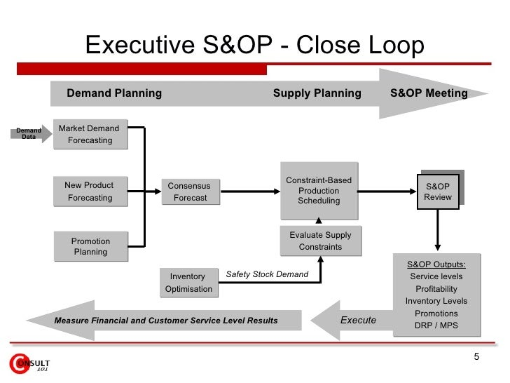 Executive s op close loop execute demand planning supply planning