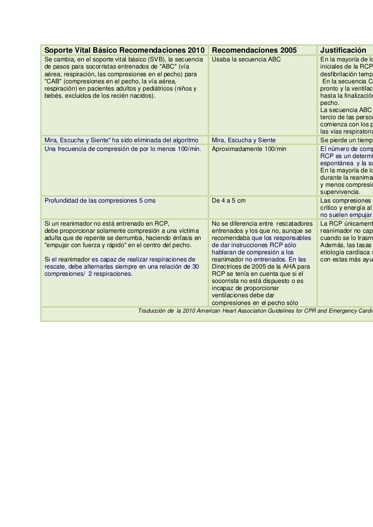 Soporte Vital Básico Recomendaciones 2010 Recomendaciones 2005                                       JustificaciónSe cambi...