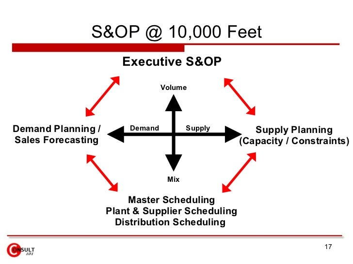 relationship between planning and the operation of a business