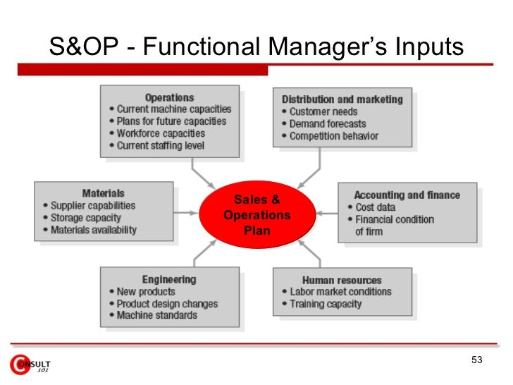 an analysis of the four crucial functions of a manager The aim of this paper is to discuss the four functions of management namely: planning, organizing, directing and controlling planning this is the first management function and it is a very important area of all the four functions of management.