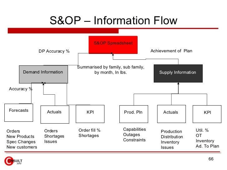 S Amp Op Process