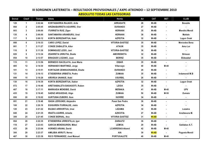 III SORGINEN LASTERKETA – RESULTADOS PROVISIONALES / AXPE-ATXONDO – 12 SEPTIEMBRE 2010                                    ...
